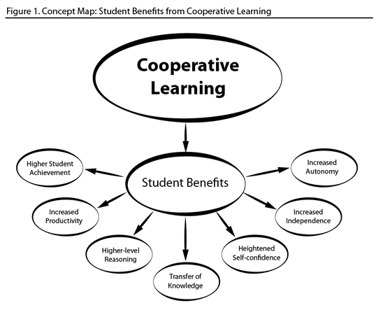 Collaborative Teaching Reaping The Benefits ~ Cooperative learning lesson ideas mr enright s classroom